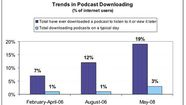Dedicated Podcast Audience Up 300%